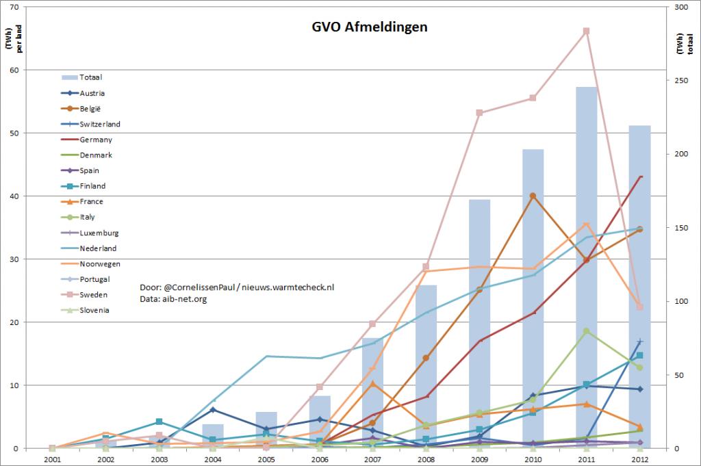 Grafiek met de afmelding van GVO's per land.