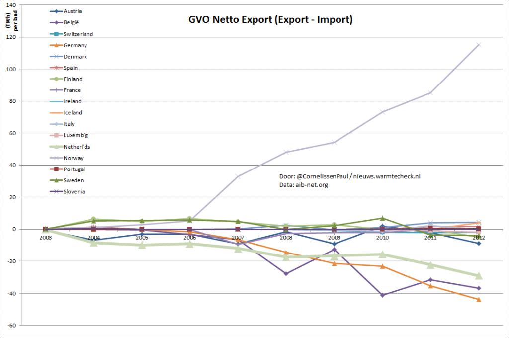 Grafiek van de netto GVO import