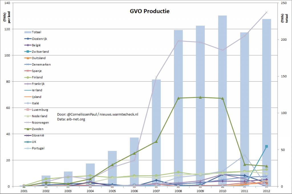 grafiek met de jaarlijkse uitgifte van GVO's per land en totaal